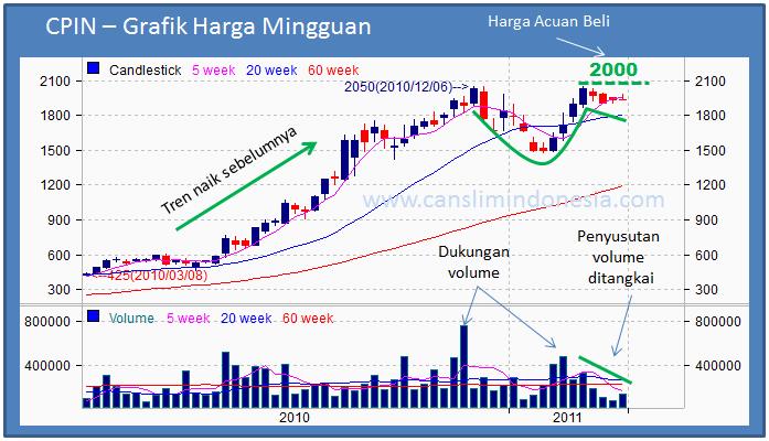 Analisa saham CPIN - Grafik Harga Saham